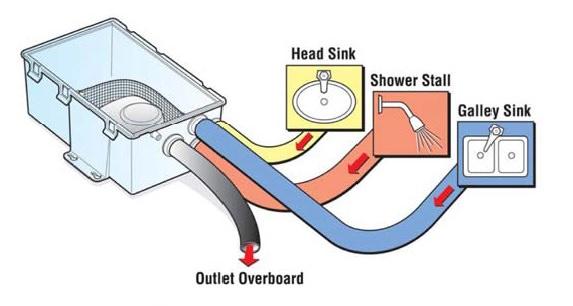 Дренажна система за яхти